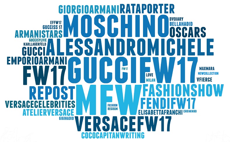 Hashtag_Cloud_Blogmeter