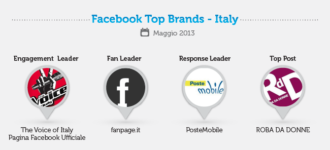 Facebook Top Brands - Maggio 2013