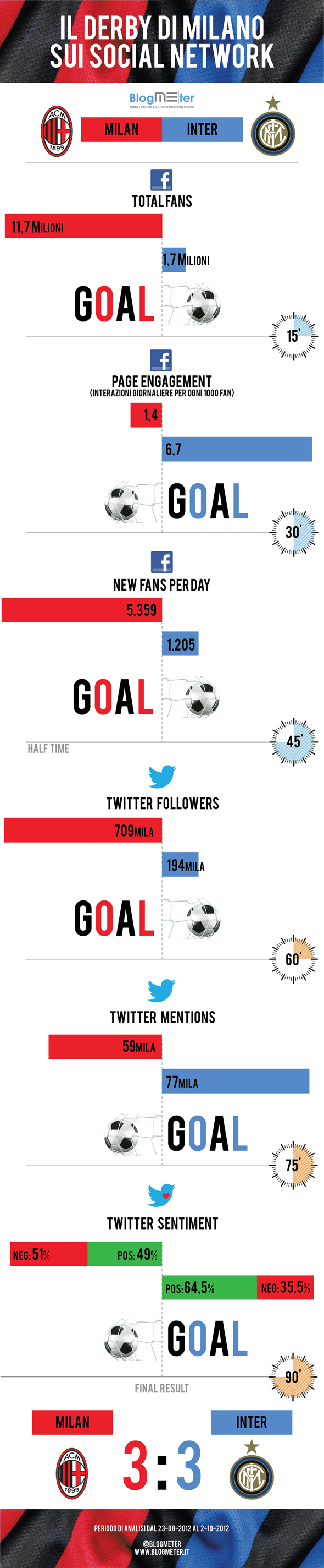 InterMilanInfographic