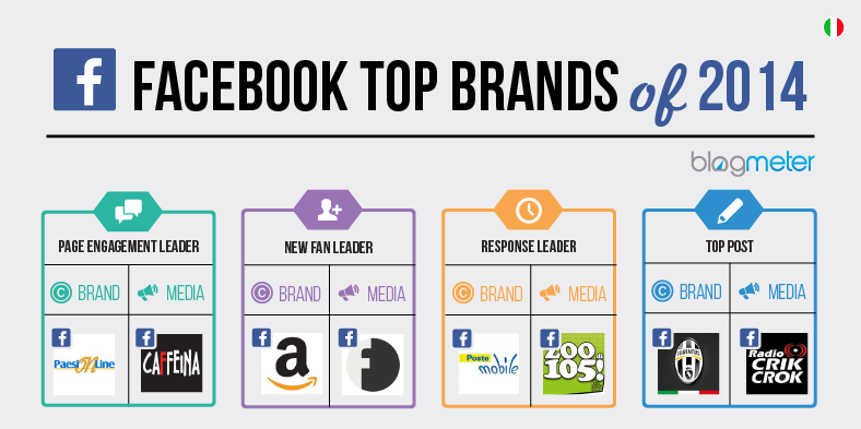 Facebook Top Brands 2014